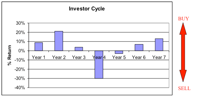 InvestorCycle