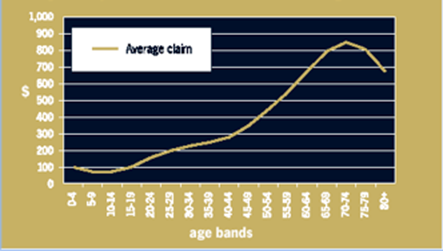 Insurance Claims by Age